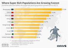 World Population Increase Chart Chart Where Super Rich Populations Are Growing Fastest
