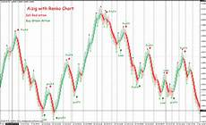 Renko Charts Forex 16 Renko Chart With Aizig Trading System Forex