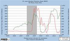 Money Multiplier Chart Fictional Reserve Barking On The Ir Relevance Of The