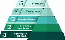 Level 5 Leadership The Fundamentals Of Level 5 Leadership Lesley University