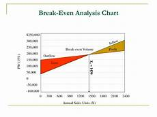Breakeven Analysis Ppt Chapter 10 Sensitivity And Breakeven Analysis