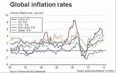 World Inflation Chart Chart Of The Week Global Inflation Macrobusiness