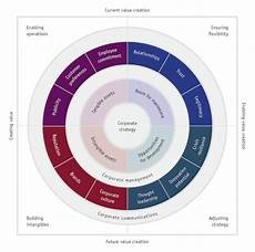 Corporate Communications Communication Value Circle For Value Adding Corporate