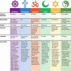 Difference Between Religions Chart What Is The Difference Between Different Religions Quora