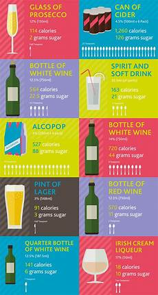 How Much Sugar In Alcoholic Drinks Chart Drinkaware