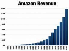Amazon Sales Growth Chart Amazon The Case For A 1 Trillion Market Cap Amp Debunking