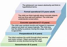 Piaget S Stages Of Cognitive Development Piaget S Theory