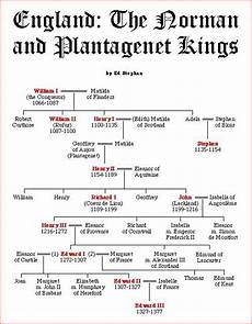 British Monarchy Chart This List Of English Monarchs Begins With Offa Of Mercia
