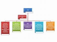Information Security Org Chart Enterprise Security Enterprise Security Organization