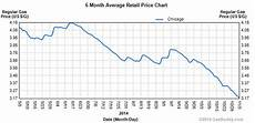 6 Month Gas Price Chart Journal Amp Topics Media Group