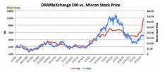 Ssnlf Chart Micron Technology Dram Powering Along Micron Technology