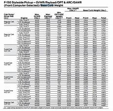 Chevy Truck Wheelbase Chart Ford Says Chevy S Silverado F 150 Weight Comparison Is Bull