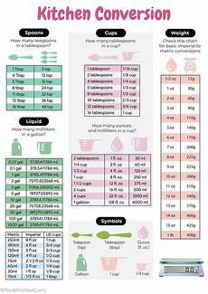 Conversion Chart Grams To Ounces To Cups Tablespoon To Cup Conversion Australia Bruin Blog