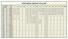Pipe Diameter Chart Steel Pipe Size Check Out Lsaw Steel Pipe Dimension