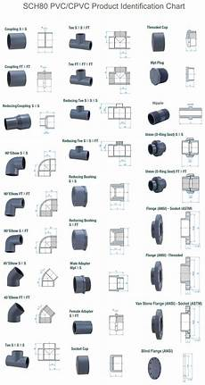 Pvc Pipe Fittings Chart Lnk Trading Pte Ltd Singapore The Specialist In Pvc