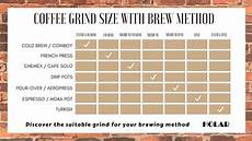 Coffee Grind Size Chart How To Choose The Right Coffee Grind Size Of Your Coffee