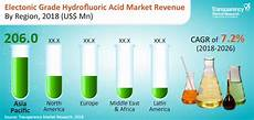 Hydro Fluoric Electronic Grade Hydrofluoric Acid Market To Expand At A