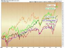 Stock Market Sector Performance Chart Sector Performance Review Investors Find Defense Is Best