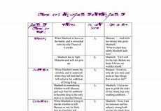 Macbeth Character Development Chart Macbeth Character Analysis Chart Gcse English Marked