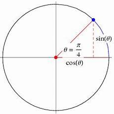 Pi Angle Chart Trigonometry Angles Pi 4 From Wolfram Mathworld