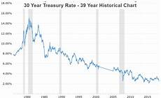 Tbt Etf Chart Tbt A Contrarian Bet On Higher Long Term Interest Rates