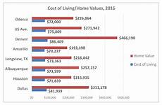 Cost Of Living Chart By Year Cost Of Living Odessa Tx Economic Development