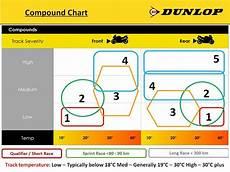 Dunlop Slick Compound Chart Dunlop D212 Gp Pro Parkitt Performance Motorcycles