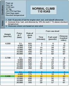 Cessna 152 Takeoff Distance Chart Aircraft Performance Charts Part Two
