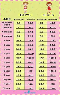 Bsa Weight Chart A Height Weight Chart Based On Age To Monitor Your Child S