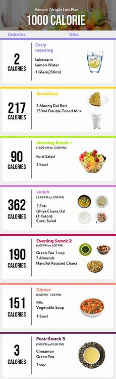 Paleo Diet Chart For Weight Loss Indian Pin On Weight Loss Diet Plans Tips Amp Expert Advice