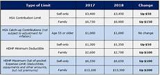 2018 Hsa Contribution Limits Chart Irs Announces Hsa Hdhp Limits For 2018 Cbg Benefits