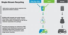 Nyc Recycling Chart New Restaurant Waste Laws Go Green Brooklyn