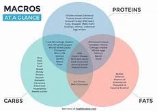 Macro Food Chart The Macro Solution Macros Diet Flexible Dieting Macro