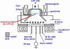 Cvd Reactor Design Hdp Design Issues