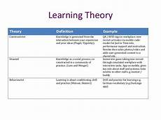 Cognitive Learning Definition Digital Learning Theory Stack