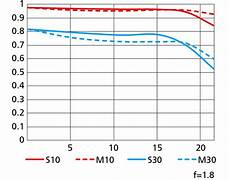 Nikon Lens Chart Nikon Imaging Products Nikkor Z 50mm F 1 8 S