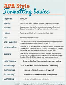 Academic Paper Formatting Apa Formatting Guide For Essays And Dissertations