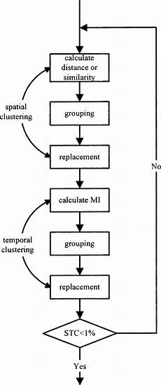 Induction Chart Flow Chart Of The Grammar Induction Algorithm Download