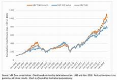 Growth Vs Value Historical Chart Value Vs Growth A Sector Perspective Seeking Alpha