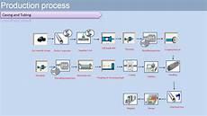 Production Process Vit Corporation Victoria International Tubular Corp