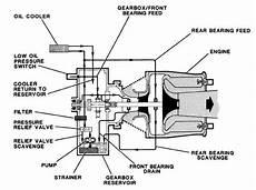 Figure 7 1 Lubrication System
