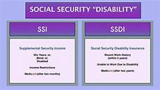 Question Is Social Security The Same As Disability