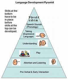 Whole Brain Child Ages And Stages Chart Language Development Child Development