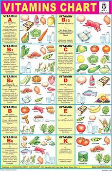 Vitamins And Their Sources Chart Vitamin Chart Displays Various Sources Of Different