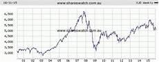 Can Asx Chart Asx 200 A Longer Term Perspective Shareswatch Australia
