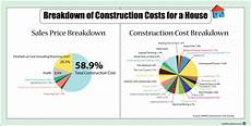 House Building Budget Cost Of A New House