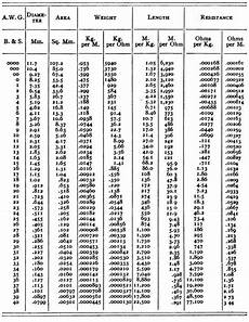 Copper Wire Load Chart The Table Below Lists The America Wire Gauge Awg Using