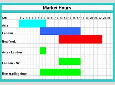 The Profitable Forex Market Overlaps and The 3 Major