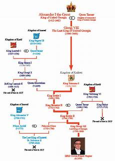 English Royalty Chart The Royal Line Of Kings Amp True Successors Of The Kingdom
