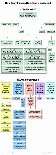 Army Futures Command Org Chart Army Futures Command Leaders That Companies Need To Know